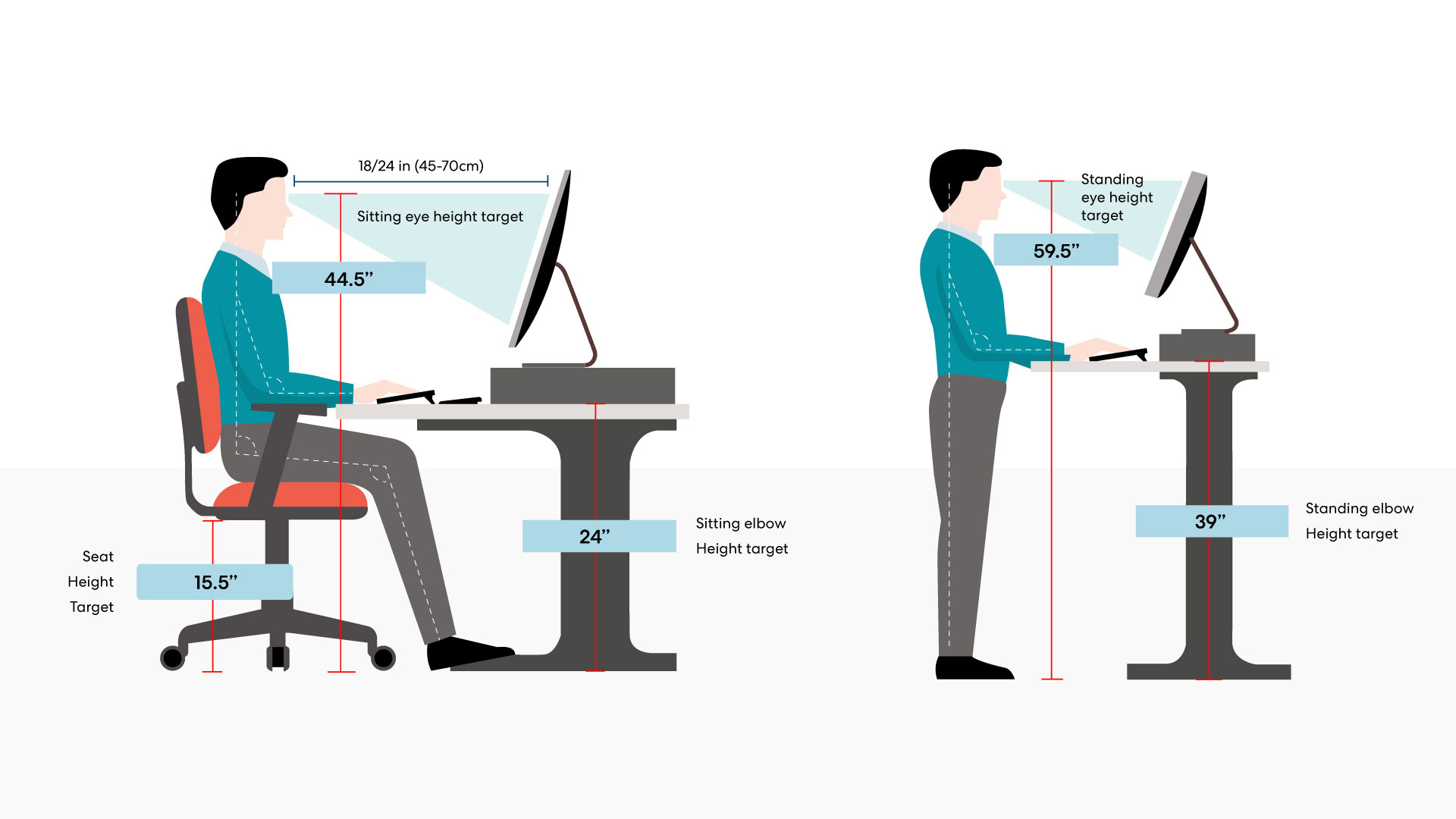 Infographic on how to sit and stand with ergonomic office furniture.