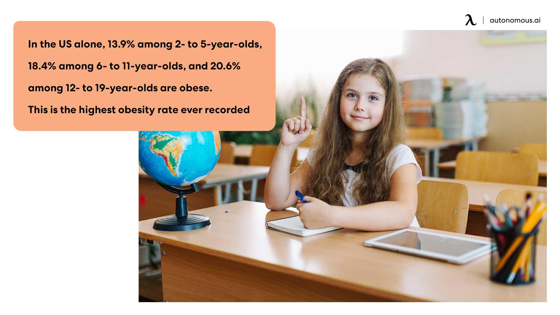 Standing desks and obesity in children
