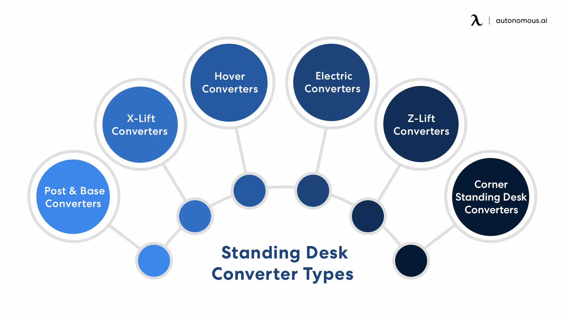 Types of converters