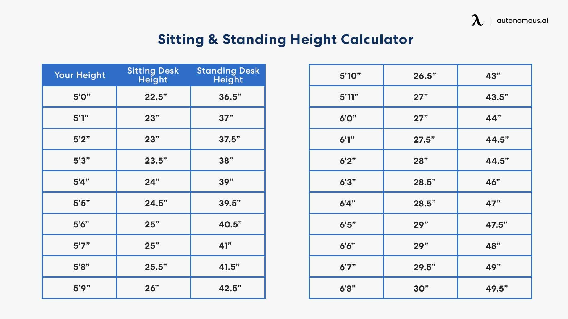 Sitting and Standing Desk Height