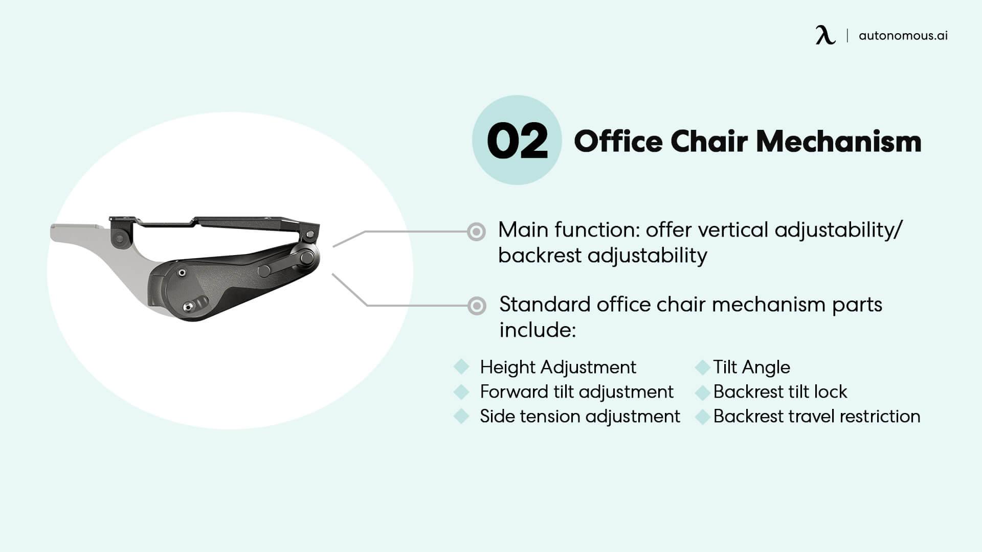 Mechanism of an office chair