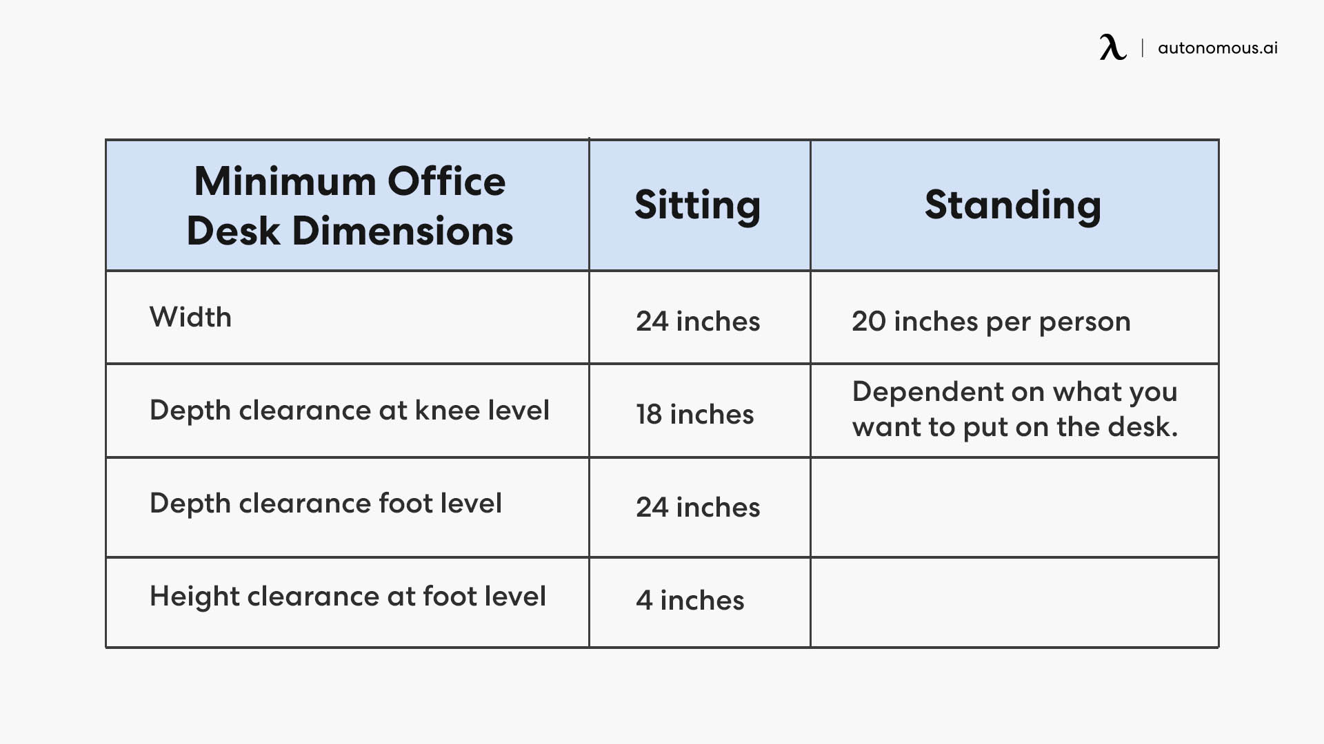 Minimum Office Desk Dimensions to Accommodate the Human Body
