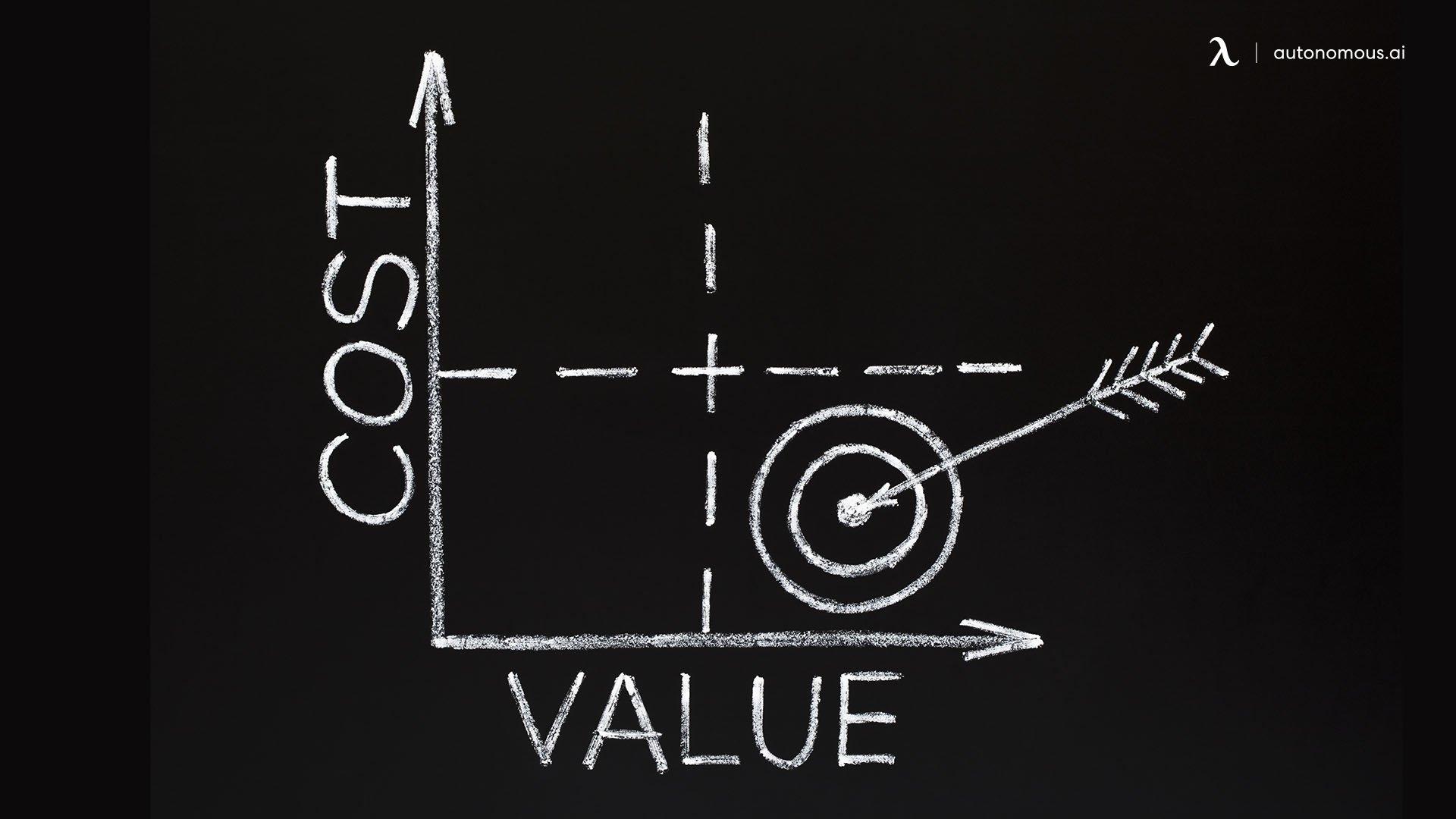 Hybrid Work Model's Cost